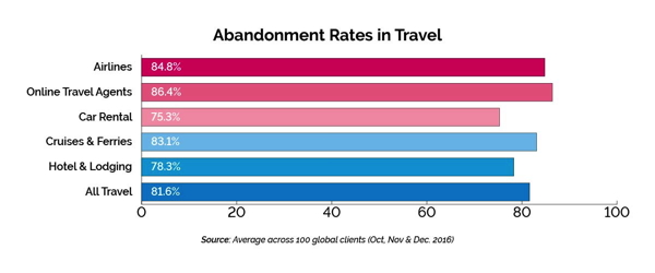 Booking abandonment is a real issue for the travel industry. As many as 81.6% of online travel bookings are abandoned, worth an estimated $1.78 trillion! If we drill down further, as many as 78% of hotel & lodging bookings, and 86% of OTA bookings, are  abandoned.
