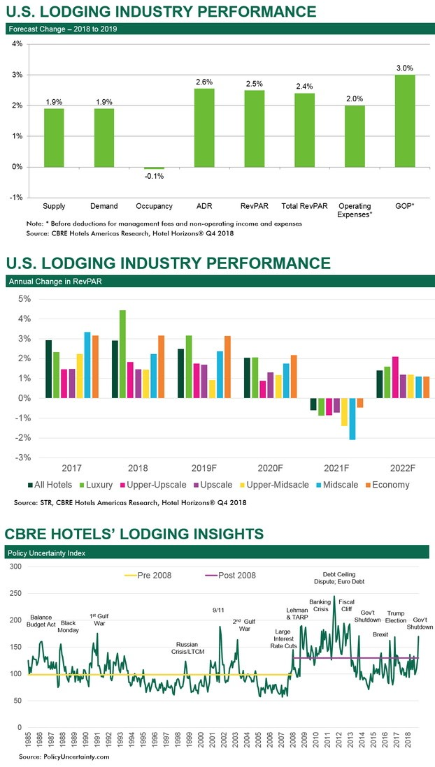 A favorable economic outlook will lead to continued growth in U.S. hotel revenues and profits through 2020. However, an economic slowdown in 2021 will cause a short-lived softening of lodging industry fundamentals that year. According to the March 2019 edition of Hotel Horizons®, CBRE Hotels Americas Research is forecasting U.S. hotel rooms revenue per available room (RevPAR) to increase by 2.5 percent in 2019 and an additional 2.0 percent in 2020. However, for 2021, CBRE is projecting a slight decline in RevPAR of 0.6 percent. Fortunately for hoteliers, that immediately is followed by 1.4 percent RevPAR growth for 2022